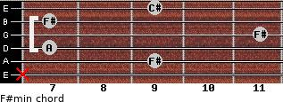 F#min for guitar on frets x, 9, 7, 11, 7, 9