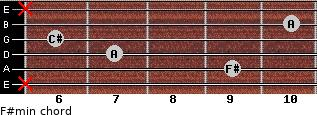 F#min for guitar on frets x, 9, 7, 6, 10, x