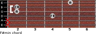 F#min for guitar on frets x, x, 4, 2, 2, 5