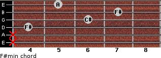 F#min for guitar on frets x, x, 4, 6, 7, 5