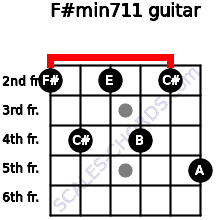 F#min7/11 for guitar on frets 2, 4, 2, 4, 2, 5