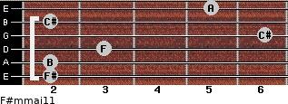 F#m(maj11) for guitar on frets 2, 2, 3, 6, 2, 5