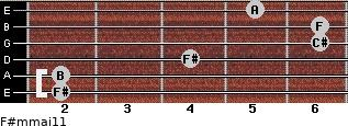 F#m(maj11) for guitar on frets 2, 2, 4, 6, 6, 5