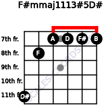 F#m(maj11/13)#5/D# for guitar on frets 11, 8, 7, 7, 7, 7