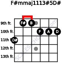 F#m(maj11/13)#5/D# for guitar on frets 11, 9, 9, 10, 10, 10