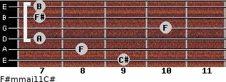 F#m(maj11)/C# for guitar on frets 9, 8, 7, 10, 7, 7