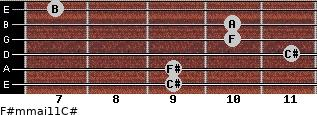 F#m(maj11)/C# for guitar on frets 9, 9, 11, 10, 10, 7