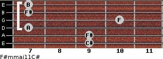 F#m(maj11)/C# for guitar on frets 9, 9, 7, 10, 7, 7