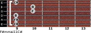 F#m(maj11)/C# for guitar on frets 9, 9, 9, 10, 10, 9