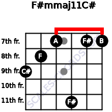 F#m(maj11)/C# for guitar on frets 9, 8, 7, 11, 7, 7