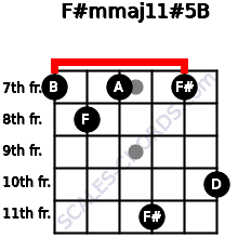 F#m(maj11)#5/B for guitar on frets 7, 8, 7, 11, 7, 10