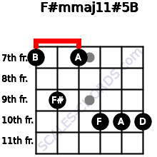 F#m(maj11)#5/B for guitar on frets 7, 9, 7, 10, 10, 10