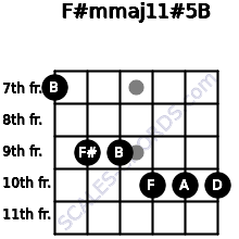 F#m(maj11)#5/B for guitar on frets 7, 9, 9, 10, 10, 10