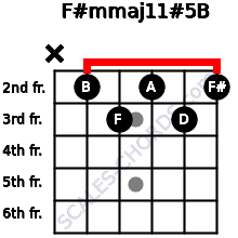 F#m(maj11)#5/B for guitar on frets x, 2, 3, 2, 3, 2