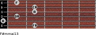 F#m(maj13) for guitar on frets 2, 0, 1, 2, 2, 1