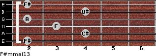 F#m(maj13) for guitar on frets 2, 4, 3, 2, 4, 2