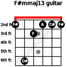 F#m(maj13) for guitar on frets 2, 6, 3, 2, 2, 2