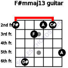 F#m(maj13) for guitar on frets 2, 6, 3, 2, 2, 5