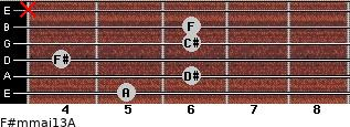 F#m(maj13)/A for guitar on frets 5, 6, 4, 6, 6, x