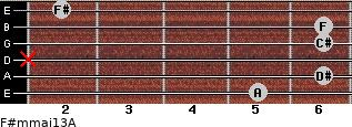 F#m(maj13)/A for guitar on frets 5, 6, x, 6, 6, 2