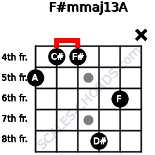 F#m(maj13)/A for guitar on frets 5, 4, 4, 8, 6, x