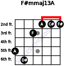 F#m(maj13)/A for guitar on frets 5, 6, 3, 2, 2, 2