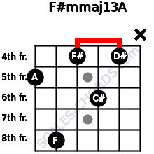 F#m(maj13)/A for guitar on frets 5, 8, 4, 6, 4, x