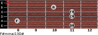 F#m(maj13)/D# for guitar on frets 11, 8, 11, 11, 10, x
