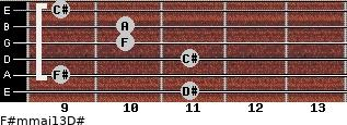 F#m(maj13)/D# for guitar on frets 11, 9, 11, 10, 10, 9