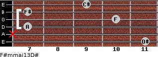 F#m(maj13)/D# for guitar on frets 11, x, 7, 10, 7, 9