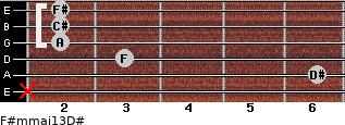 F#m(maj13)/D# for guitar on frets x, 6, 3, 2, 2, 2