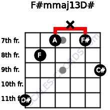 F#m(maj13)/D# for guitar on frets 11, 8, 7, x, 7, 9