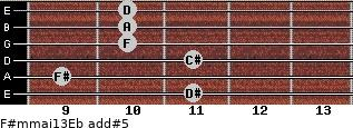 F#m(maj13)/Eb add(#5) guitar chord