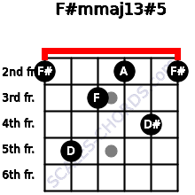 F#m(maj13)#5 for guitar on frets 2, 5, 3, 2, 4, 2