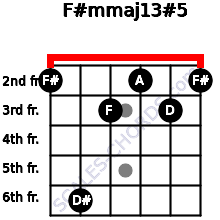 F#m(maj13)#5 for guitar on frets 2, 6, 3, 2, 3, 2