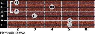 F#m(maj13)#5/A for guitar on frets 5, 5, 3, 2, 4, 2