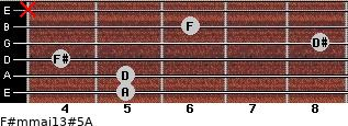 F#m(maj13)#5/A for guitar on frets 5, 5, 4, 8, 6, x