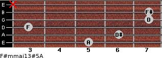 F#m(maj13)#5/A for guitar on frets 5, 6, 3, 7, 7, x