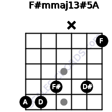 F#m(maj13)#5/A for guitar on frets 5, 5, 4, x, 4, 1