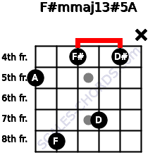 F#m(maj13)#5/A for guitar on frets 5, 8, 4, 7, 4, x