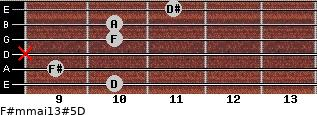 F#m(maj13)#5/D for guitar on frets 10, 9, x, 10, 10, 11