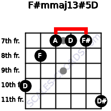 F#m(maj13)#5/D for guitar on frets 10, 8, 7, 7, 7, 11