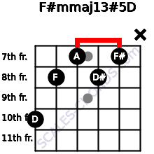 F#m(maj13)#5/D for guitar on frets 10, 8, 7, 8, 7, x