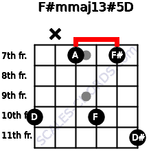 F#m(maj13)#5/D for guitar on frets 10, x, 7, 10, 7, 11