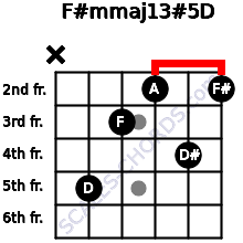 F#m(maj13)#5/D for guitar on frets x, 5, 3, 2, 4, 2
