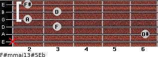 F#m(maj13)#5/Eb for guitar on frets x, 6, 3, 2, 3, 2