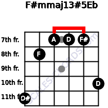 F#m(maj13)#5/Eb for guitar on frets 11, 8, 7, 7, 7, 10