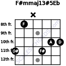 F#m(maj13)#5/Eb for guitar on frets 11, 8, x, 11, 10, 10