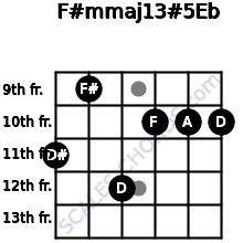 F#m(maj13)#5/Eb for guitar on frets 11, 9, 12, 10, 10, 10