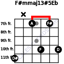 F#m(maj13)#5/Eb for guitar on frets 11, x, 7, 10, 7, 10